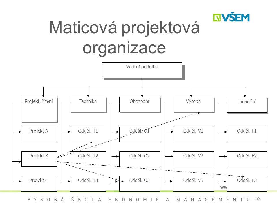 52 Maticová projektová organizace Vedení podniku Technika Obchodní Výroba Finanční Odděl. T1 Odděl. T2 Odděl. O1Odděl. V1 Odděl. V2 Odděl. F1 Odděl. F