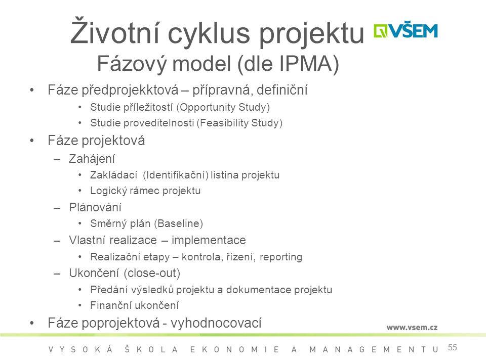 55 Životní cyklus projektu Fázový model (dle IPMA) •Fáze předprojekktová – přípravná, definiční •Studie příležitostí (Opportunity Study) •Studie proveditelnosti (Feasibility Study) •Fáze projektová –Zahájení •Zakládací (Identifikační) listina projektu •Logický rámec projektu –Plánování •Směrný plán (Baseline) –Vlastní realizace – implementace •Realizační etapy – kontrola, řízení, reporting –Ukončení (close-out) •Předání výsledků projektu a dokumentace projektu •Finanční ukončení •Fáze poprojektová - vyhodnocovací 55