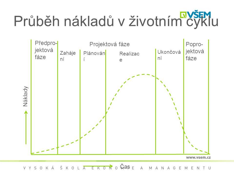 Průběh nákladů v životním cyklu Předpro- jektová fáze Projektová fáze Zaháje ní Plánován í Realizac e Ukončová ní Popro- jektová fáze Čas Náklady