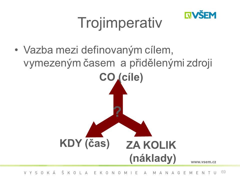 69 ZA KOLIK (náklady) Trojimperativ •Vazba mezi definovaným cílem, vymezeným časem a přidělenými zdroji CO (cíle) KDY (čas) ?