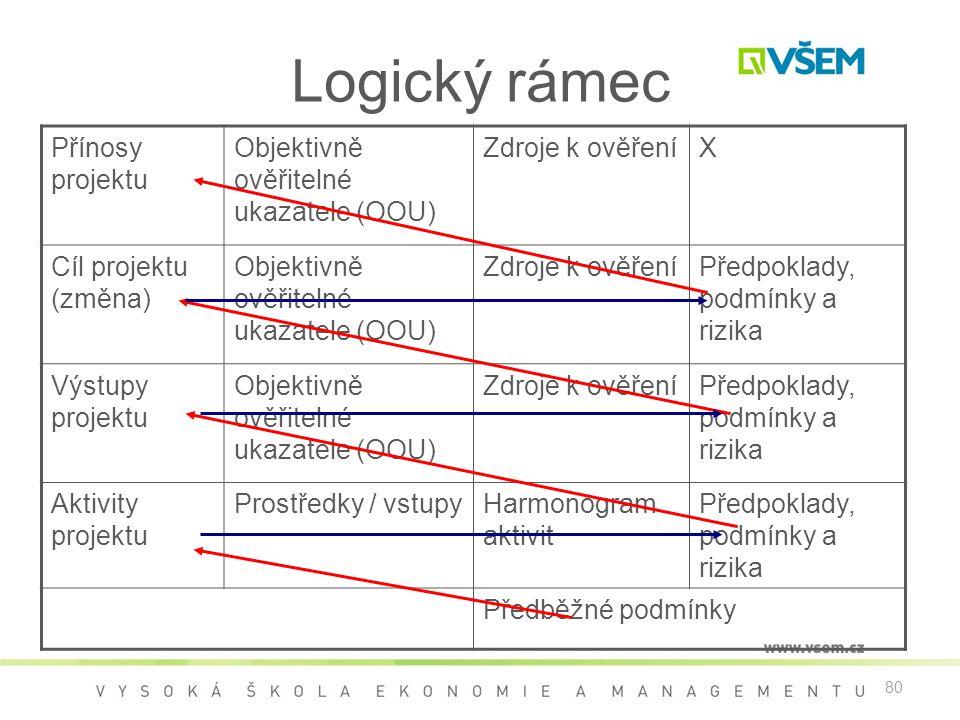 80 Logický rámec Přínosy projektu Objektivně ověřitelné ukazatele (OOU) Zdroje k ověřeníX Cíl projektu (změna) Objektivně ověřitelné ukazatele (OOU) Zdroje k ověřeníPředpoklady, podmínky a rizika Výstupy projektu Objektivně ověřitelné ukazatele (OOU) Zdroje k ověřeníPředpoklady, podmínky a rizika Aktivity projektu Prostředky / vstupyHarmonogram aktivit Předpoklady, podmínky a rizika Předběžné podmínky