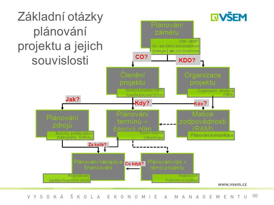 86 Základní otázky plánování projektu a jejich souvislosti 86 Plánování záměru projektu Účel – proč? Cíl – co (čeho) chci dosáhnout Strategie – jak ch