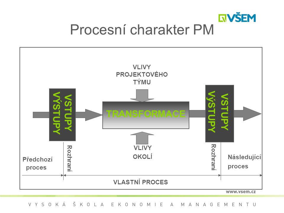 Procesní charakter PM TRANSFORMACE VLIVY PROJEKTOVÉHO TÝMU VSTUPY VÝSTUPY VSTUPY VýSTUPY Předchozí proces VLASTNÍ PROCES Následující proces Rozhraní VLIVY OKOLÍ