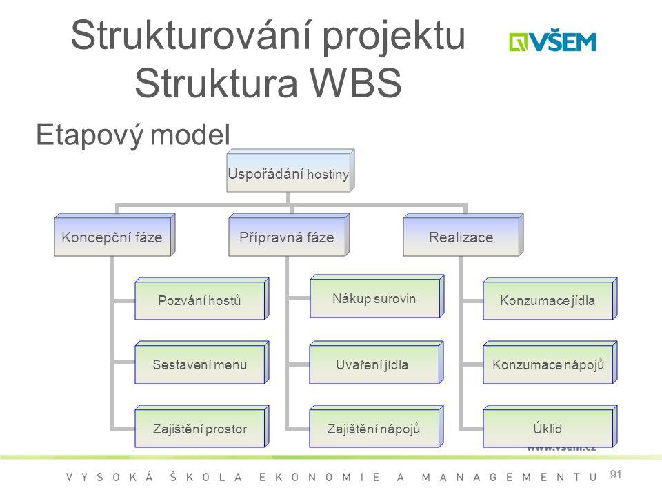 91 Strukturování projektu Struktura WBS 91 Etapový model Uspořádání hostiny Koncepční fáze Pozvání hostů Sestavení menu Zajištění prostor Přípravná fá