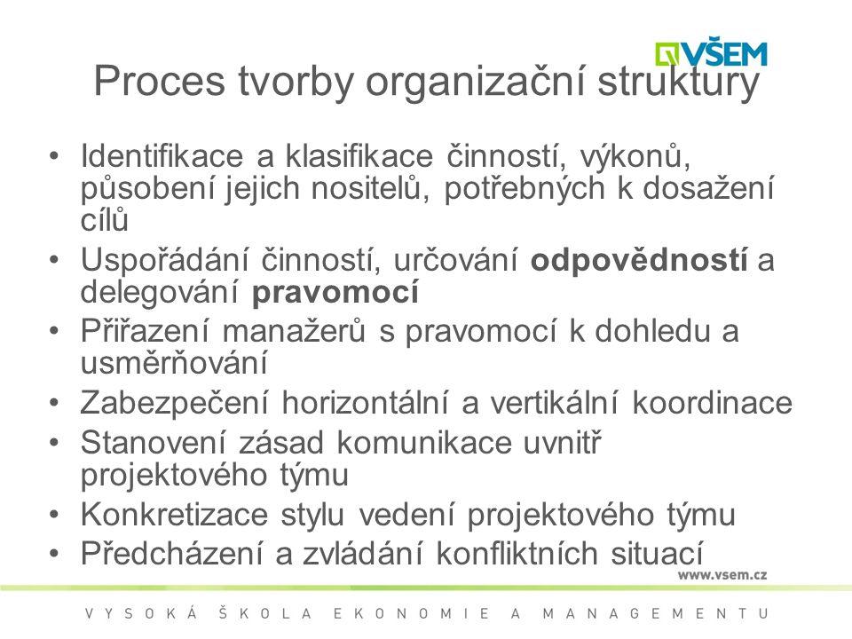 Proces tvorby organizační struktury •Identifikace a klasifikace činností, výkonů, působení jejich nositelů, potřebných k dosažení cílů •Uspořádání činností, určování odpovědností a delegování pravomocí •Přiřazení manažerů s pravomocí k dohledu a usměrňování •Zabezpečení horizontální a vertikální koordinace •Stanovení zásad komunikace uvnitř projektového týmu •Konkretizace stylu vedení projektového týmu •Předcházení a zvládání konfliktních situací