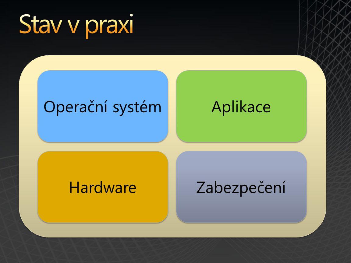 Operační systém Aplikace Zabezpečení Hardware