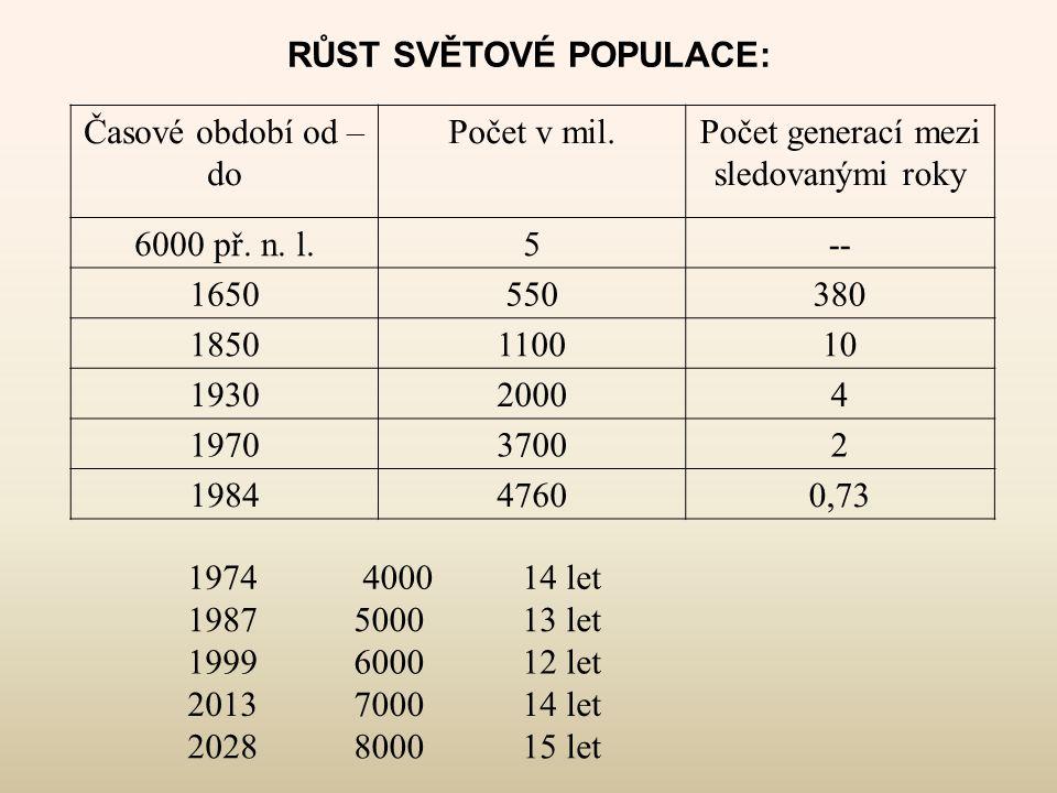 RŮST SVĚTOVÉ POPULACE: Časové období od – do Počet v mil.Počet generací mezi sledovanými roky 6000 př. n. l.5-- 1650550380 1850110010 193020004 197037