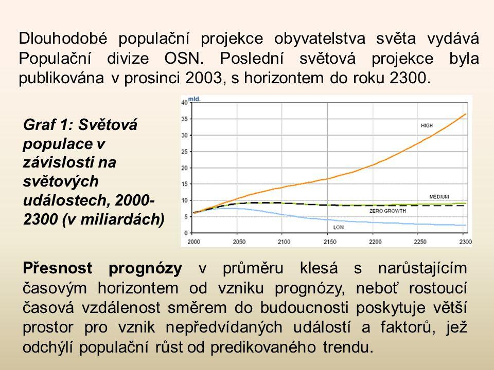 Dlouhodobé populační projekce obyvatelstva světa vydává Populační divize OSN. Poslední světová projekce byla publikována v prosinci 2003, s horizontem