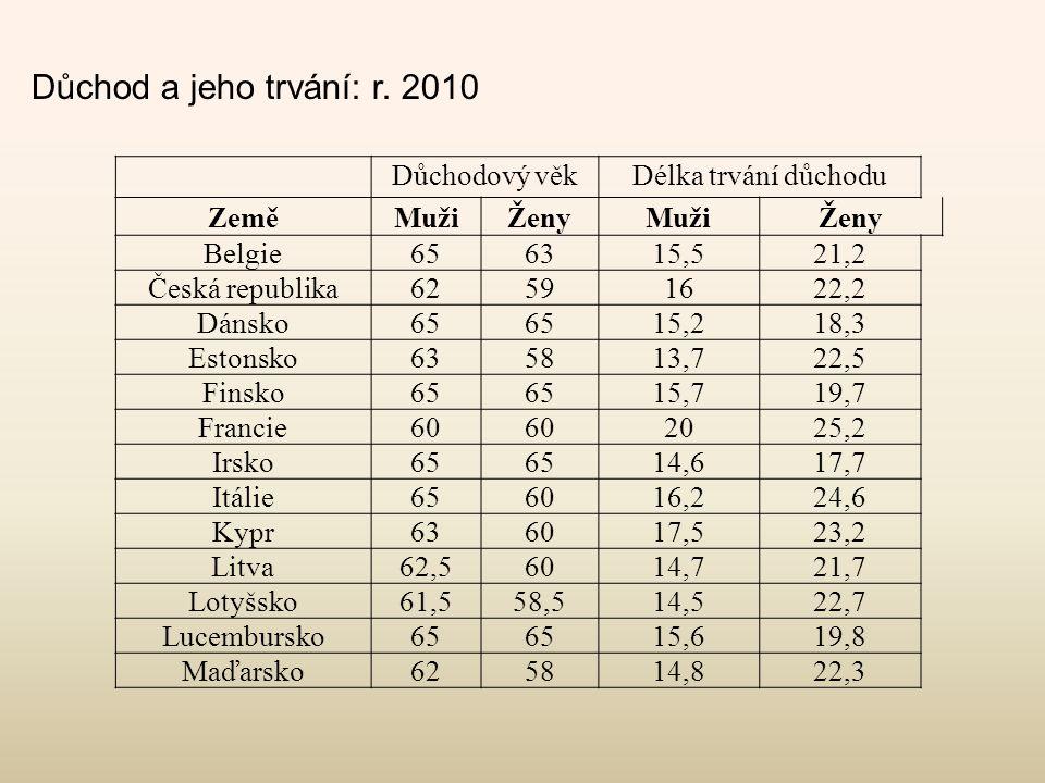 Důchod a jeho trvání: r. 2010 Důchodový věkDélka trvání důchodu ZeměMužiŽenyMužiŽeny Belgie656315,521,2 Česká republika62591622,2 Dánsko65 15,218,3 Es