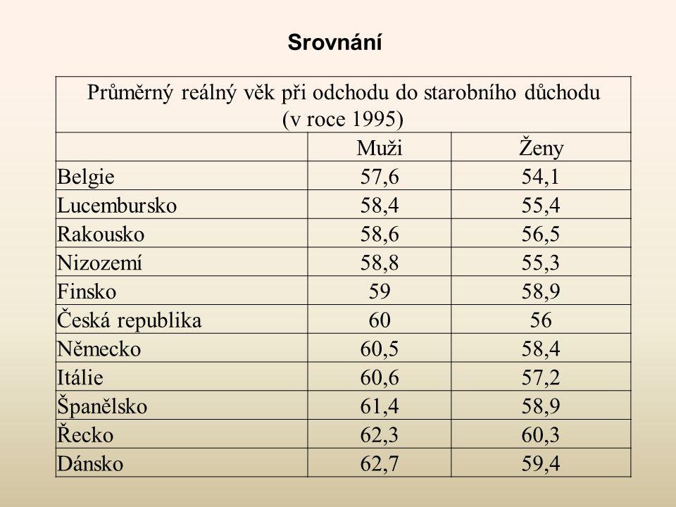 Srovnání Průměrný reálný věk při odchodu do starobního důchodu (v roce 1995) MužiŽeny Belgie57,654,1 Lucembursko58,455,4 Rakousko58,656,5 Nizozemí58,8