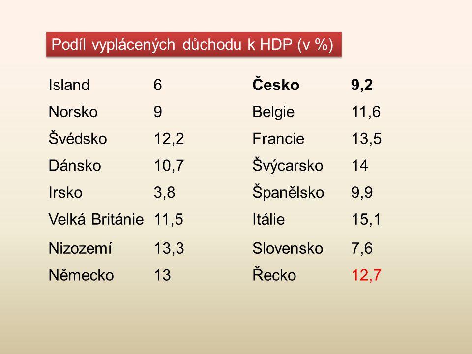 Island6Česko9,2 Norsko9Belgie11,6 Švédsko12,2Francie13,5 Dánsko10,7Švýcarsko14 Irsko3,8Španělsko9,9 Velká Británie11,5Itálie15,1 Nizozemí13,3Slovensko