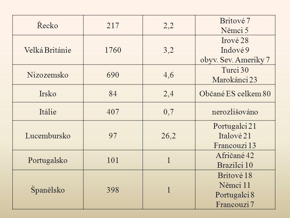 Řecko2172,2 Britové 7 Němci 5 Velká Británie17603,2 Irové 28 Indové 9 obyv. Sev. Ameriky 7 Nizozemsko6904,6 Turci 30 Marokánci 23 Irsko842,4Občané ES