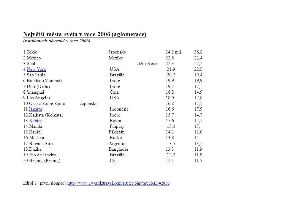 Největší města světa v roce 2006 (aglomerace) (v milionech obyvatel v roce 2006) 1.TokioJaponsko34,2 mil.36,8 2.MéxicoMexiko22,822,4 3.SoulJižní Korea