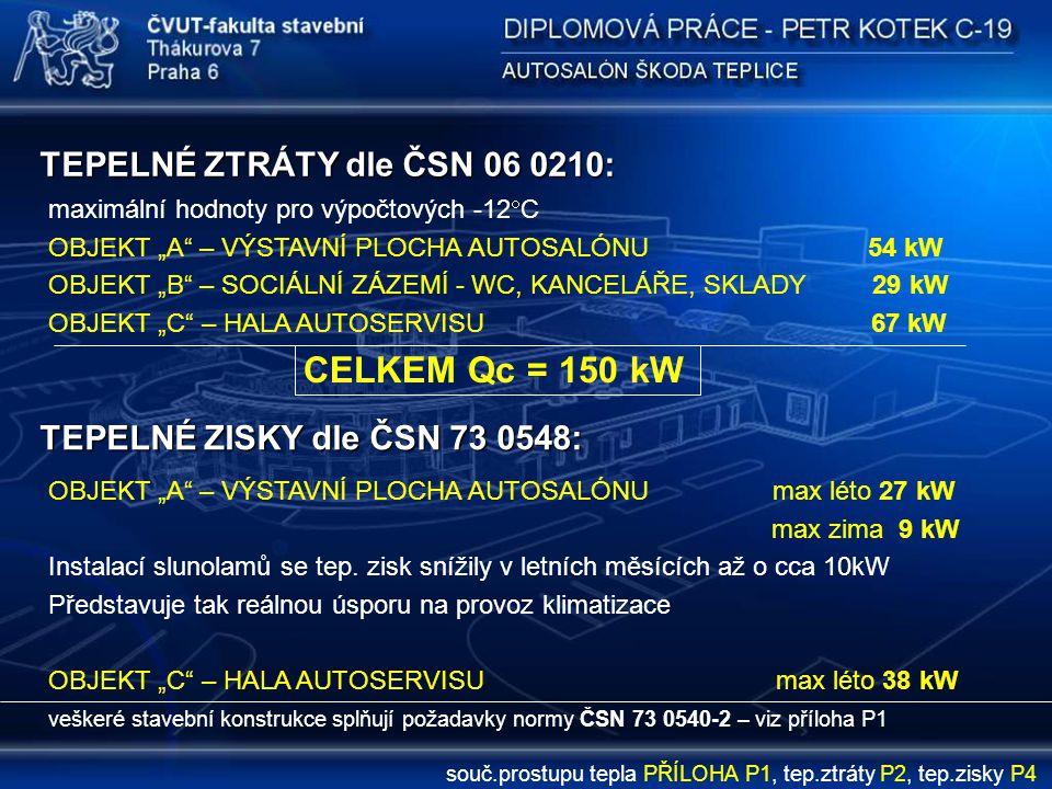 """TEPELNÉ ZTRÁTY dle ČSN 06 0210: maximální hodnoty pro výpočtových -12  C OBJEKT """"A"""" – VÝSTAVNÍ PLOCHA AUTOSALÓNU 54 kW OBJEKT """"B"""" – SOCIÁLNÍ ZÁZEMÍ -"""