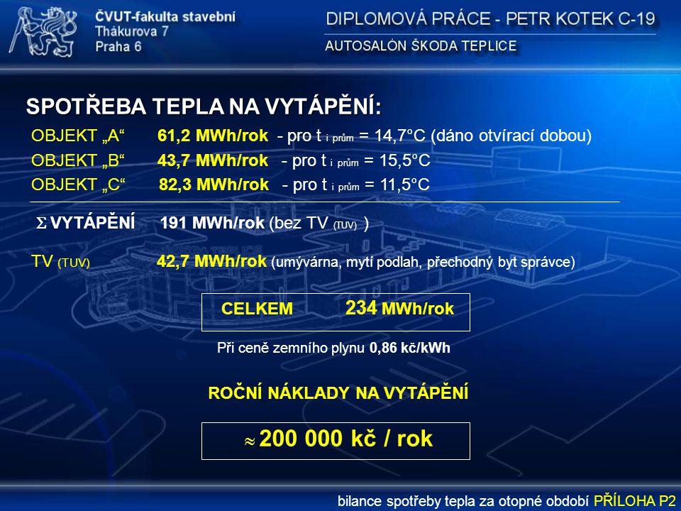 """SPOTŘEBA TEPLA NA VYTÁPĚNÍ: OBJEKT """"A"""" 61,2 MWh/rok - pro t i prům = 14,7°C (dáno otvírací dobou) OBJEKT """"B"""" 43,7 MWh/rok - pro t i prům = 15,5°C OBJE"""