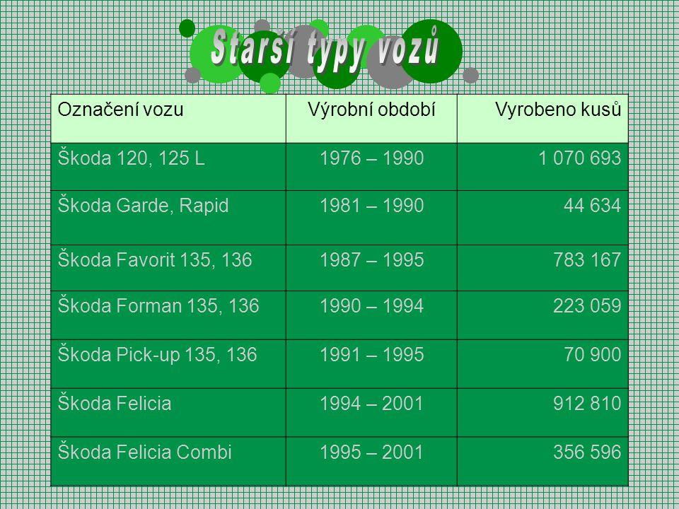 Označení vozuVýrobní obdobíVyrobeno kusů Škoda 120, 125 L1976 – 19901 070 693 Škoda Garde, Rapid1981 – 199044 634 Škoda Favorit 135, 1361987 – 1995783