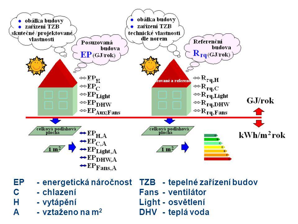 Obr. 4 Energetická náročnost posuzované a referenční budovy. EP-energetická náročnostTZB-tepelné zařízení budov C-chlazení Fans-ventilátor H-vytápění