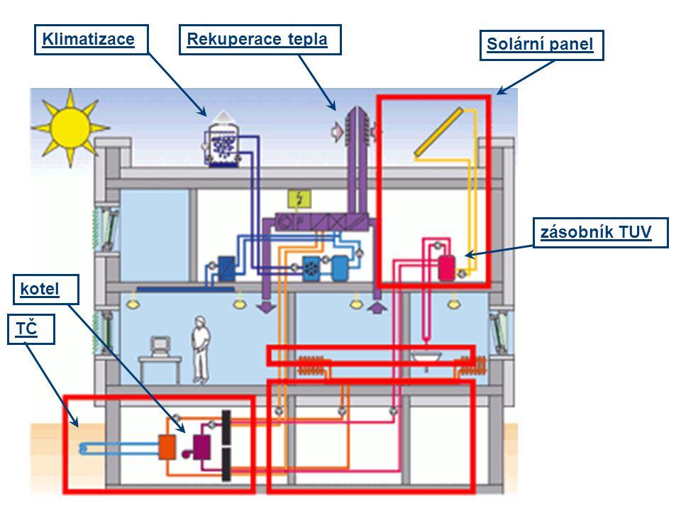 Rekuperace teplaKlimatizace Solární panel TČ kotel zásobník TUV