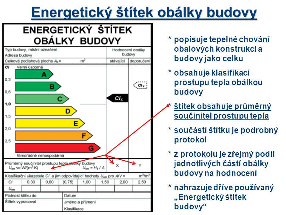 Energetický štítek obálky budovy *popisuje tepelné chování obalových konstrukcí a budovy jako celku *obsahuje klasifikaci prostupu tepla obálkou budov