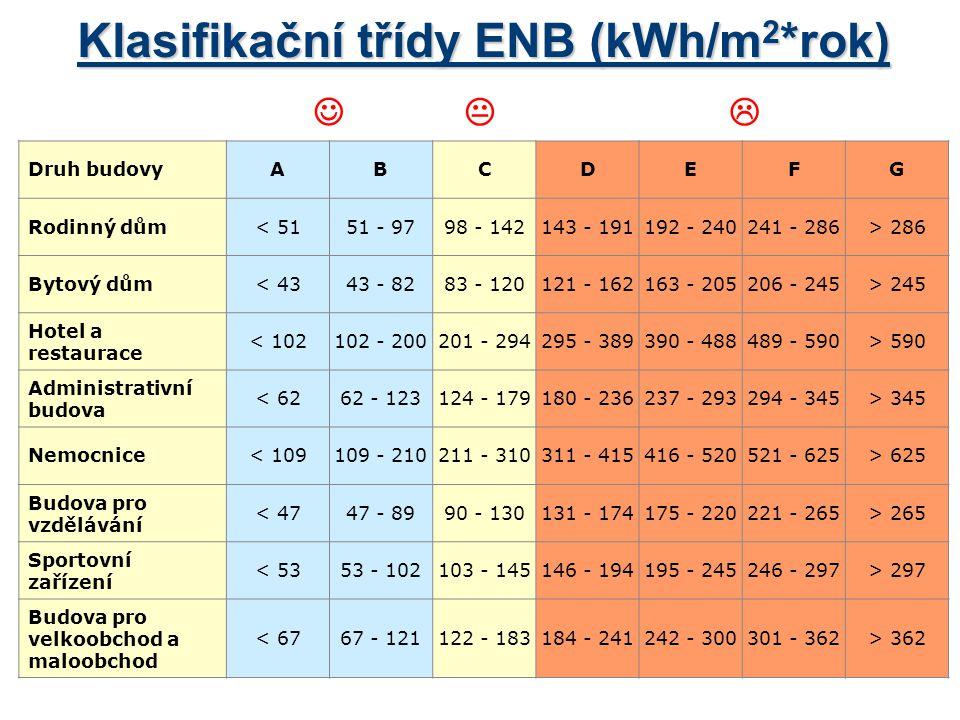 Klasifikační třídy ENB (kWh/m 2 *rok) Druh budovyABCDEFG Rodinný dům< 5151 - 9798 - 142143 - 191192 - 240241 - 286> 286 Bytový dům< 4343 - 8283 - 1201