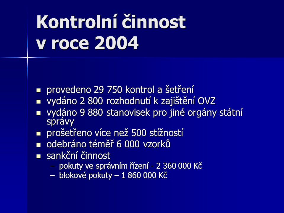 Kontrolní činnost v roce 2004  provedeno 29 750 kontrol a šetření  vydáno 2 800 rozhodnutí k zajištění OVZ  vydáno 9 880 stanovisek pro jiné orgány
