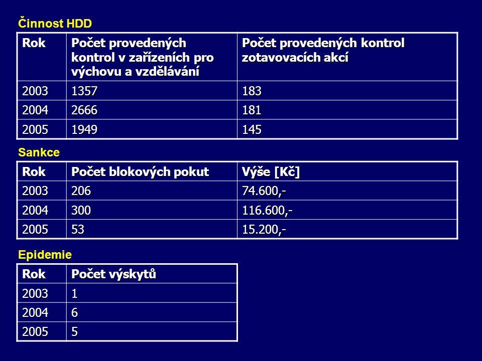 Rok Počet provedených kontrol v zařízeních pro výchovu a vzdělávání Počet provedených kontrol zotavovacích akcí 20031357183 20042666181 20051949145 Ro