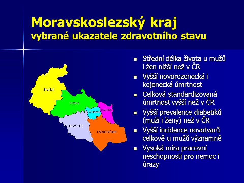 Moravskoslezský kraj vybrané ukazatele zdravotního stavu  Střední délka života u mužů i žen nižší než v ČR  Vyšší novorozenecká i kojenecká úmrtnost