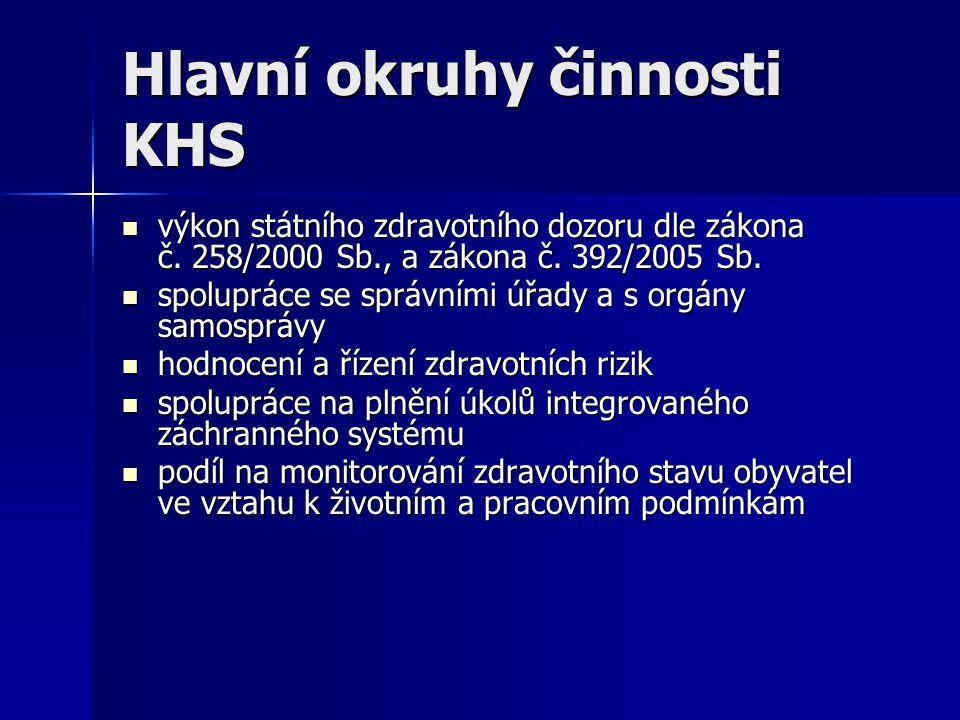 Hlavní okruhy činnosti KHS  výkon státního zdravotního dozoru dle zákona č. 258/2000 Sb., a zákona č. 392/2005 Sb.  spolupráce se správními úřady a