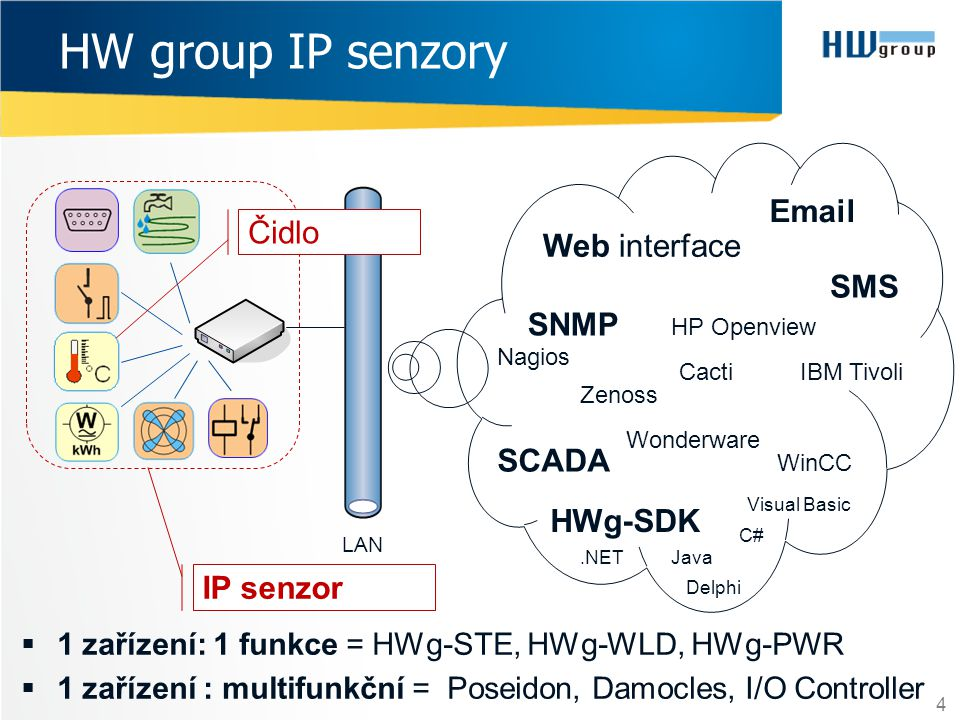  1 zařízení: 1 funkce = HWg-STE, HWg-WLD, HWg-PWR  1 zařízení : multifunkční = Poseidon, Damocles, I/O Controller 4 HW group IP senzory LAN Web interface Email SMS SNMP Nagios Cacti HP Openview IBM Tivoli Zenoss SCADA WinCC HWg-SDK Java Visual Basic.NET C# Delphi Wonderware Čidlo IP senzor