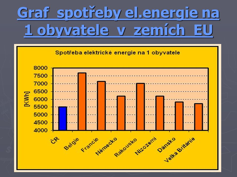 Graf spotřeby el.energie na 1 obyvatele v zemích EU