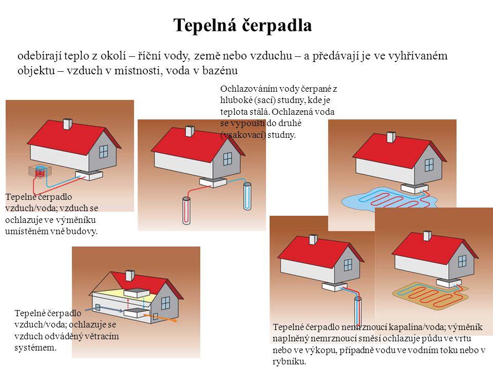 Tepelná čerpadla odebírají teplo z okolí – říční vody, země nebo vzduchu – a předávají je ve vyhřívaném objektu – vzduch v místnosti, voda v bazénu Te