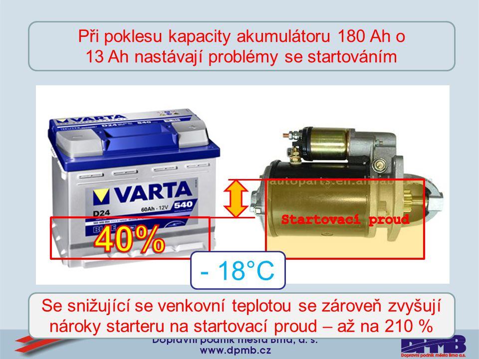 - 18°C Při poklesu kapacity akumulátoru 180 Ah o 13 Ah nastávají problémy se startováním Se snižující se venkovní teplotou se zároveň zvyšují nároky s