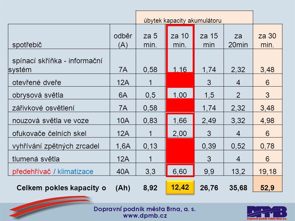 úbytek kapacity akumulátoru spotřebič odběr (A) za 5 min. za 10 min. za 15 min za 20min za 30 min. spínací skříňka - informační systém7A0,581,161,742,