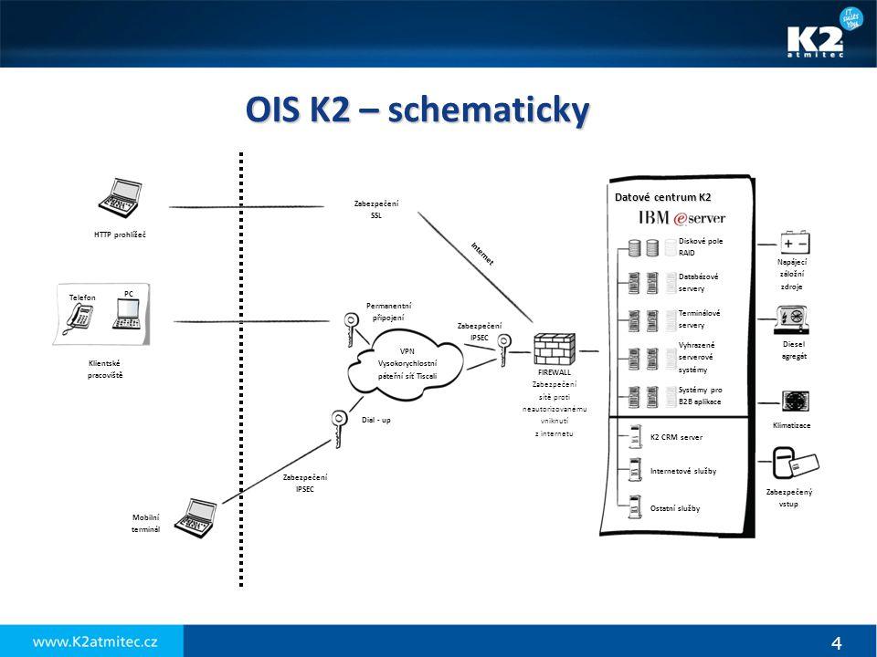 4 Zabezpečený vstup Klimatizace Diesel agregát Napájecí záložní zdroje Diskové pole RAID Databázové servery Terminálové servery Vyhrazené serverové sy