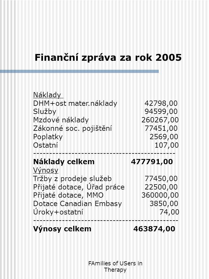 FAmilies of USers in Therapy Finanční zpráva za rok 2005 Náklady DHM+ost mater.náklady42798,00 Služby94599,00 Mzdové náklady 260267,00 Zákonné soc. po