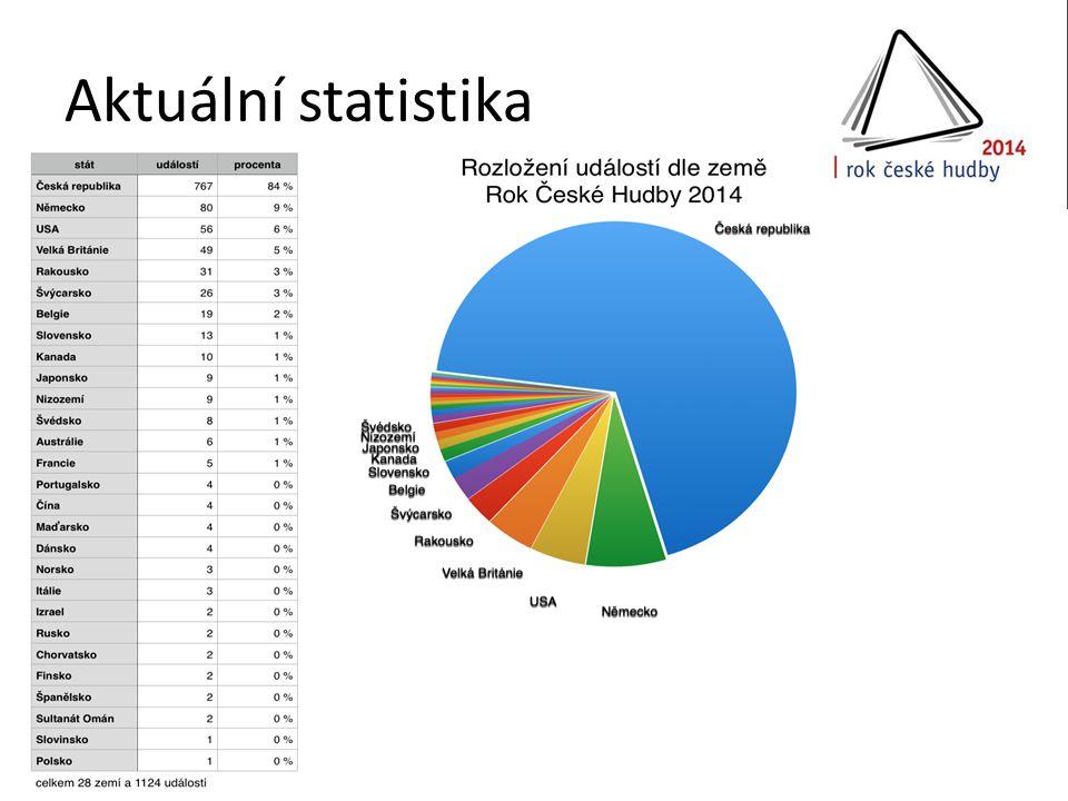 Aktuální statistika
