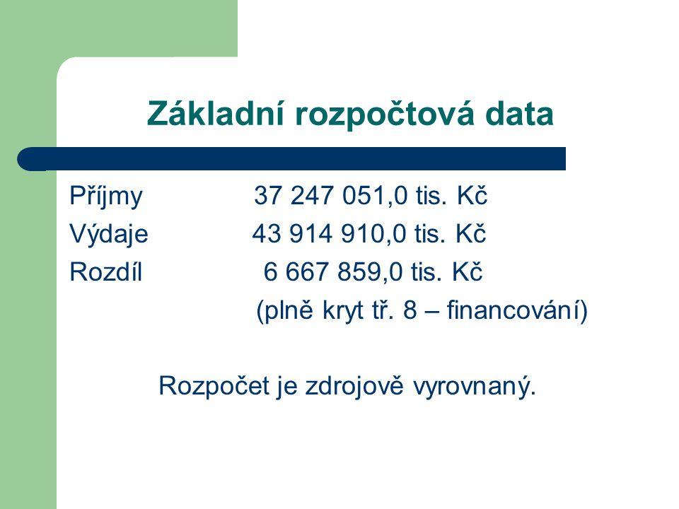 Základní rozpočtová data Příjmy 37 247 051,0 tis. Kč Výdaje 43 914 910,0 tis.