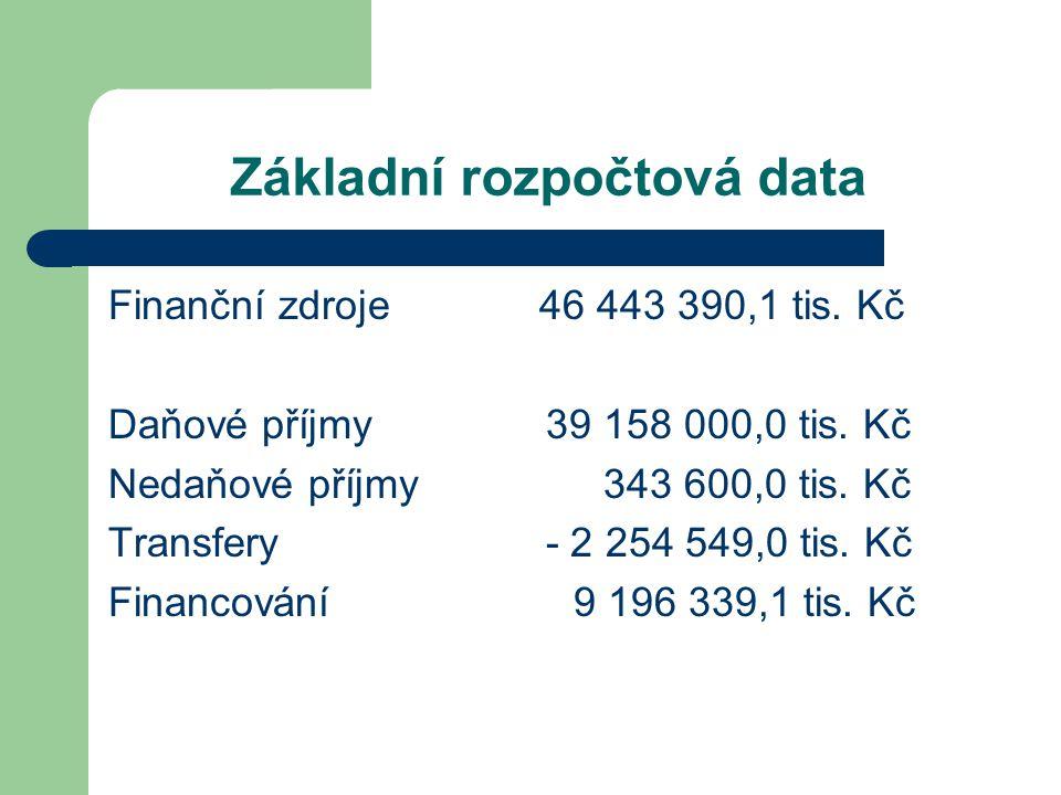 Základní rozpočtová data Finanční zdroje 46 443 390,1 tis.