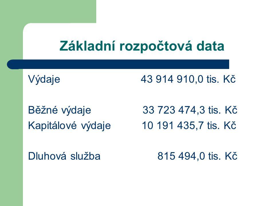 Základní rozpočtová data Výdaje 43 914 910,0 tis. Kč Běžné výdaje 33 723 474,3 tis.
