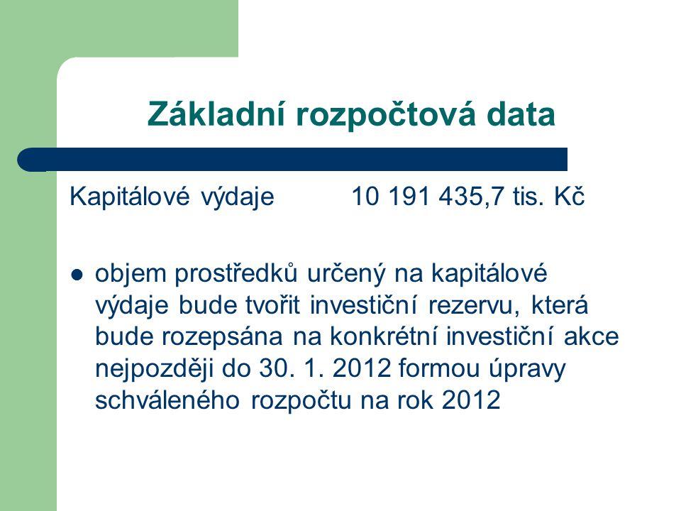 Základní rozpočtová data Kapitálové výdaje 10 191 435,7 tis.