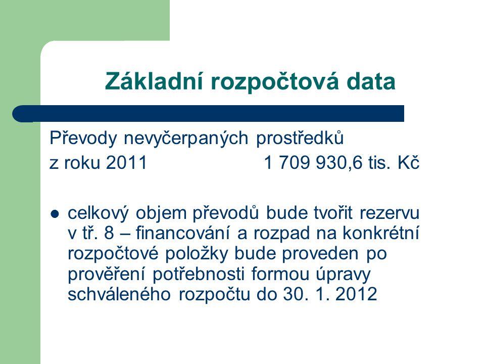 Základní rozpočtová data Převody nevyčerpaných prostředků z roku 2011 1 709 930,6 tis.