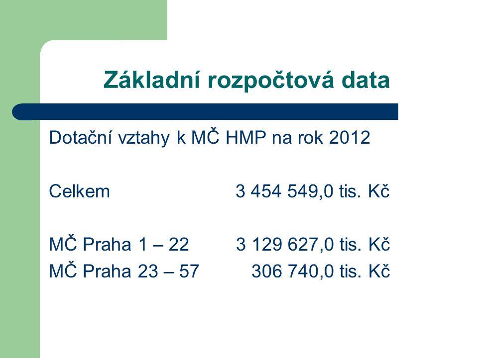 Základní rozpočtová data Dotační vztahy k MČ HMP na rok 2012 Celkem 3 454 549,0 tis.