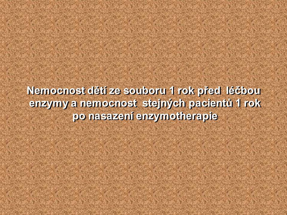 Nemocnost dětí ze souboru 1 rok před léčbou enzymy a nemocnost stejných pacientů 1 rok po nasazení enzymotherapie Nemocnost dětí ze souboru 1 rok před léčbou enzymy a nemocnost stejných pacientů 1 rok po nasazení enzymotherapie