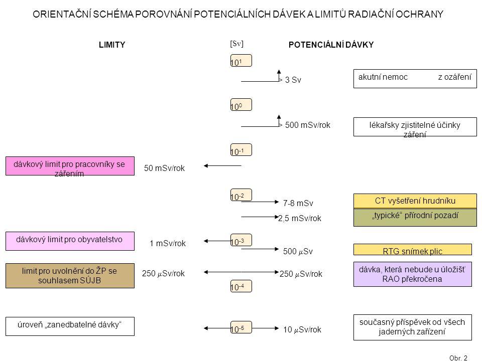 """10 1 10 0 10 -1 10 -2 10 -3 10 -4 10 -5 POTENCIÁLNÍ DÁVKY LIMITY > 3 Sv > 500 mSv/rok 50 mSv/rok 2,5 mSv/rok 1 mSv/rok 500  Sv 250  Sv/rok 10  Sv/rok dávkový limit pro pracovníky se zářením dávkový limit pro obyvatelstvo limit pro uvolnění do ŽP se souhlasem SÚJB úroveň """"zanedbatelné dávky současný příspěvek od všech jaderných zařízení RTG snímek plic """"typické přírodní pozadí lékařsky zjistitelné účinky záření akutní nemoc z ozáření [Sv] ORIENTAČNÍ SCHÉMA POROVNÁNÍ POTENCIÁLNÍCH DÁVEK A LIMITŮ RADIAČNÍ OCHRANY 7-8 mSv CT vyšetření hrudníku dávka, která nebude u úložišť RAO překročena Obr."""