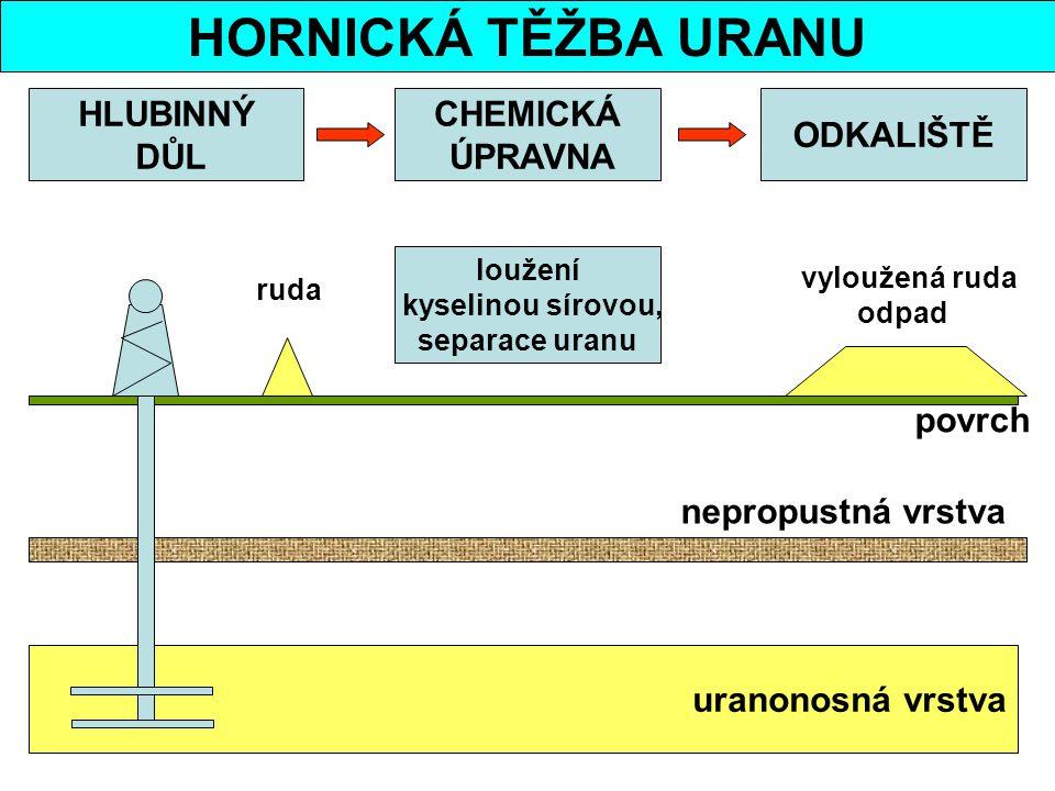 HORNICKÁ TĚŽBA URANU uranonosná vrstva povrch nepropustná vrstva HLUBINNÝ DŮL CHEMICKÁ ÚPRAVNA ODKALIŠTĚ loužení kyselinou sírovou, separace uranu ruda vyloužená ruda odpad