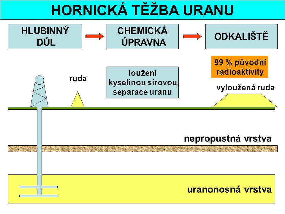 HORNICKÁ TĚŽBA URANU uranonosná vrstva nepropustná vrstva HLUBINNÝ DŮL CHEMICKÁ ÚPRAVNA ODKALIŠTĚ loužení kyselinou sírovou, separace uranu ruda vyloužená ruda 99 % původní radioaktivity