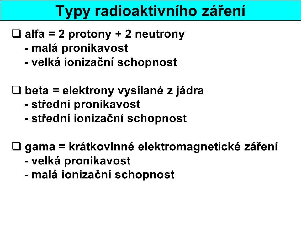 Typy radioaktivního záření  alfa = 2 protony + 2 neutrony - malá pronikavost - velká ionizační schopnost  beta = elektrony vysílané z jádra - střední pronikavost - střední ionizační schopnost  gama = krátkovlnné elektromagnetické záření - velká pronikavost - malá ionizační schopnost