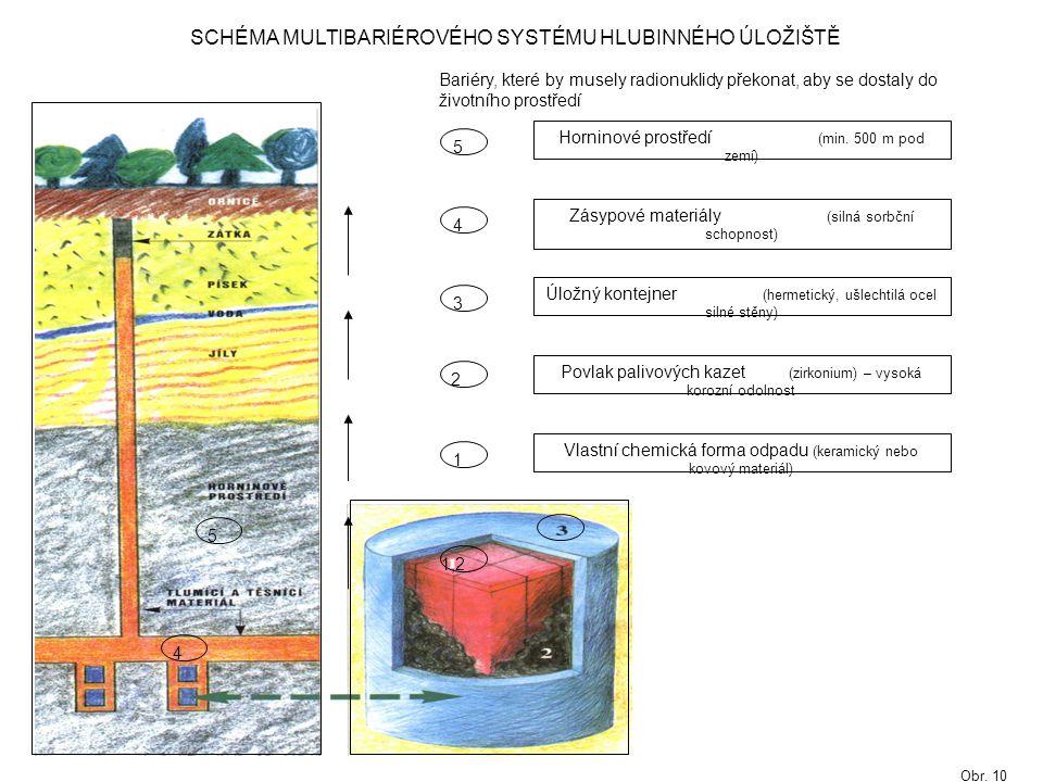 1,2 4 5 SCHÉMA MULTIBARIÉROVÉHO SYSTÉMU HLUBINNÉHO ÚLOŽIŠTĚ Úložný kontejner (hermetický, ušlechtilá ocel silné stěny) Povlak palivových kazet (zirkonium) – vysoká korozní odolnost Vlastní chemická forma odpadu (keramický nebo kovový materiál) Zásypové materiály (silná sorbční schopnost) 1 3 2 4 5 Horninové prostředí (min.