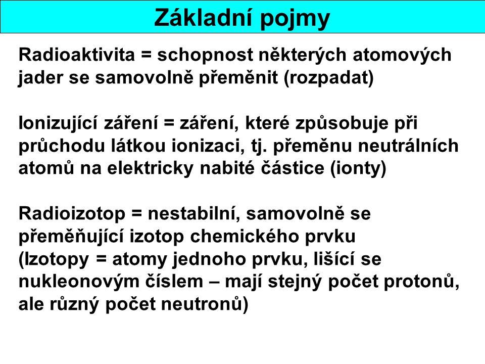 Základní pojmy Radioaktivita = schopnost některých atomových jader se samovolně přeměnit (rozpadat) Ionizující záření = záření, které způsobuje při průchodu látkou ionizaci, tj.