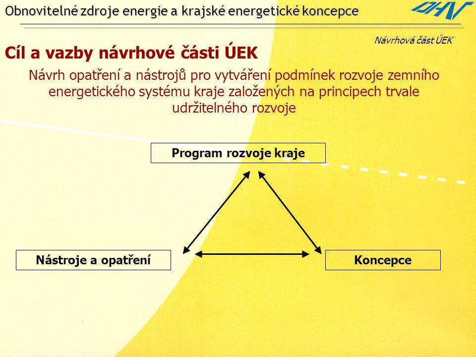 Obnovitelné zdroje energie a krajské energetické koncepce Cíl a vazby návrhové části ÚEK Návrhová část ÚEK Návrh opatření a nástrojů pro vytváření pod